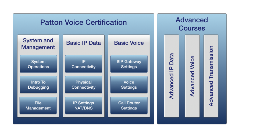 basic certification diagram