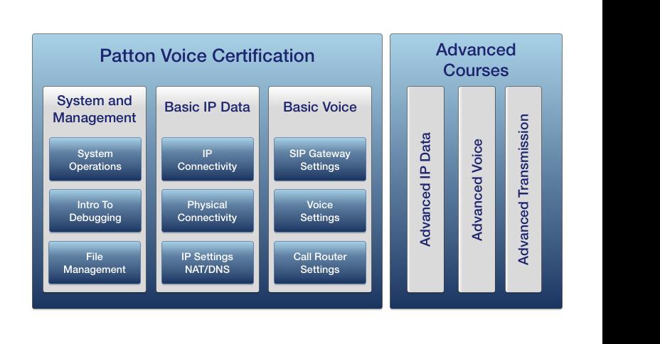 basic certification diagram